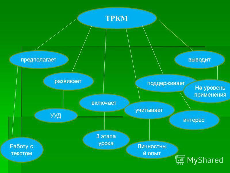 ТРКМ предполагает развивает включает учитывает поддерживает выводит Работу с текстом УУД 3 этапа урока Личностны й опыт интерес На уровень применения