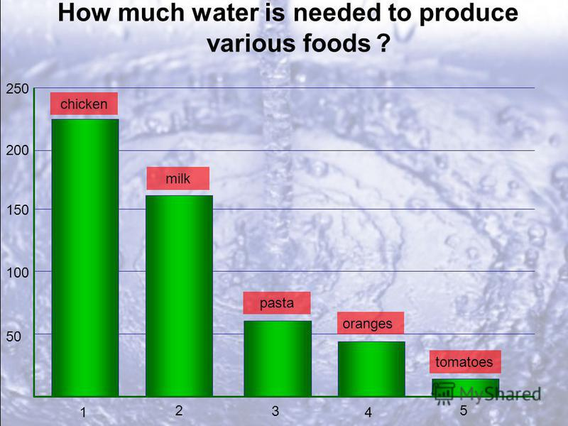How much water is needed to produce various foods ? 50 100 150 200 250 1 2 3 4 5 chicken milk pasta oranges tomatoes
