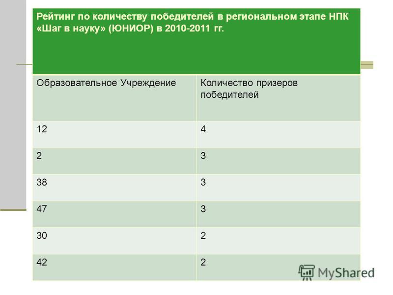 Рейтинг по количеству победителей в региональном этапе НПК «Шаг в науку» (ЮНИОР) в 2010-2011 гг. Образовательное Учреждение Количество призеров победителей 124 23 383 473 302 422