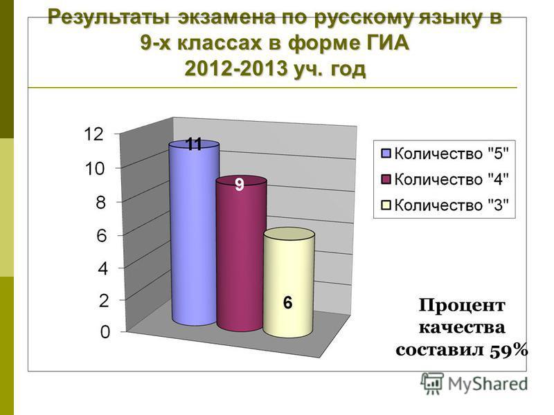 Процент качества составил 59% Результаты экзамена по русскому языку в 9-х классах в форме ГИА 2012-2013 уч. год