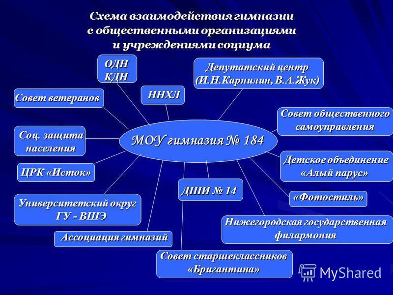 184 Схема взаимодействия