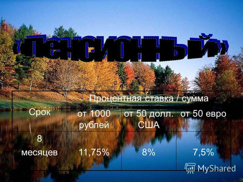 Срок Процентная ставка / сумма от 1000 рублей от 50 долл. США от 50 евро 8 месяцев 11,75%8%7,5%