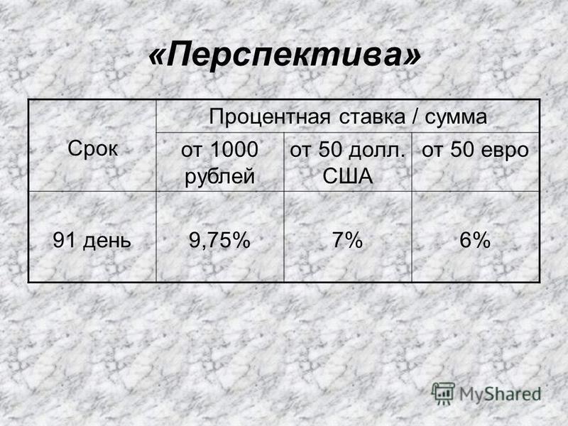 «Перспектива» Срок Процентная ставка / сумма от 1000 рублей от 50 долл. США от 50 евро 91 день 9,75%7%6%