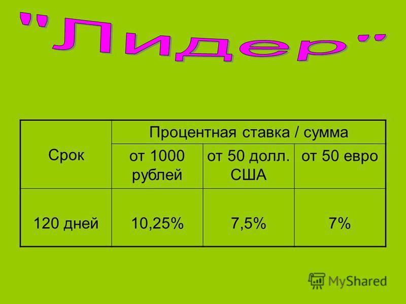 Срок Процентная ставка / сумма от 1000 рублей от 50 долл. США от 50 евро 120 дней 10,25%7,5%7%