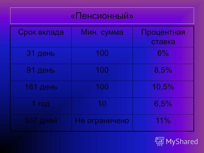 «Пенсионный» Срок вклада Мин. сумма Процентная ставка 31 день 1006% 91 день 1008,5% 181 день 10010,5% 1 год 106,5% 367 дней Не ограничено 11%