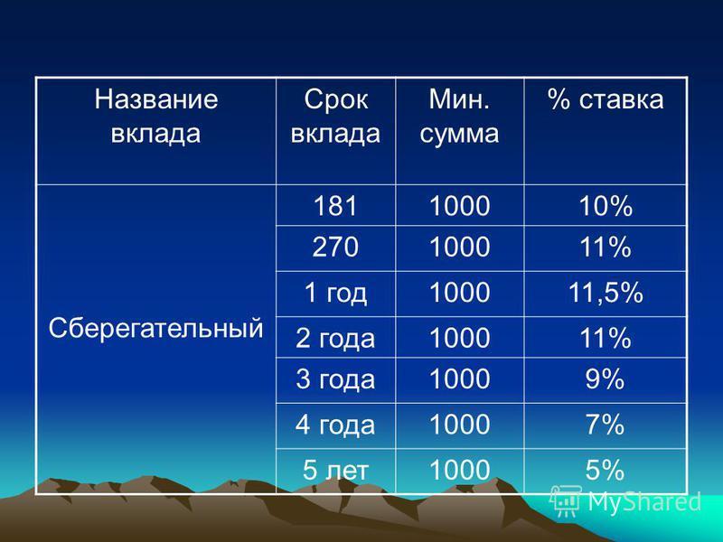 Название вклада Срок вклада Мин. сумма % ставка Сберегательный 181100010% 270100011% 1 год 100011,5% 2 года 100011% 3 года 10009% 4 года 10007% 5 лет 10005%