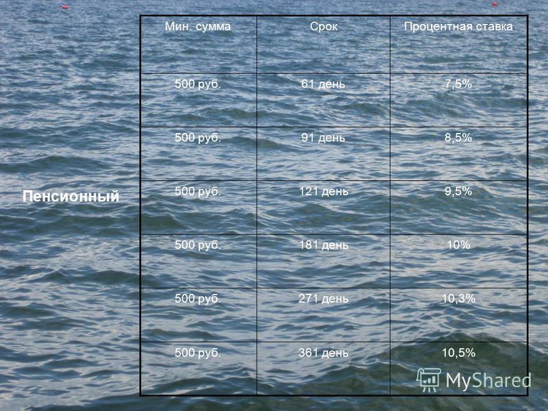 Мин. сумма Срок Процентная ставка 500 руб.61 день 7,5% 500 руб.91 день 8,5% 500 руб.121 день 9,5% 500 руб.181 день 10% 500 руб.271 день 10,3% 500 руб.361 день 10,5% Пенсионный