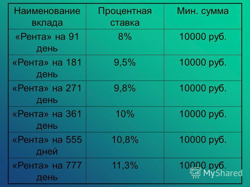 Наименование вклада Процентная ставка Мин. сумма «Рента» на 91 день 8%10000 руб. «Рента» на 181 день 9,5%10000 руб. «Рента» на 271 день 9,8%10000 руб. «Рента» на 361 день 10%10000 руб. «Рента» на 555 дней 10,8%10000 руб. «Рента» на 777 день 11,3%1000
