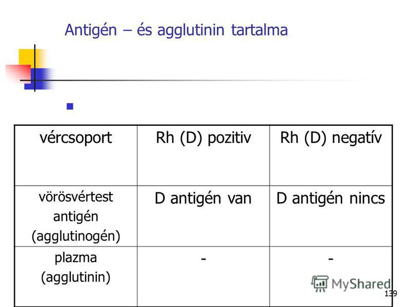 139 Antigén – és agglutinin tartalma vércsoportRh (D) pozitivRh (D) negatív vörösvértest antigén (agglutinogén) D antigén vanD antigén nincs plazma (agglutinin) --
