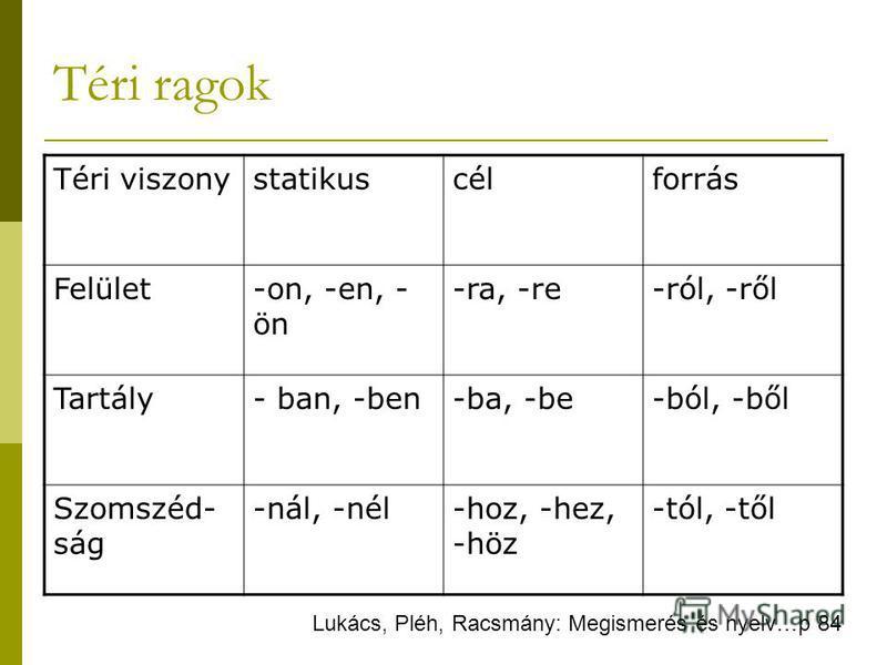 Téri ragok Téri viszonystatikuscélforrás Felület-on, -en, - ön -ra, -re-ról, -ről Tartály- ban, -ben-ba, -be-ból, -ből Szomszéd- ság -nál, -nél-hoz, -hez, -höz -tól, -től Lukács, Pléh, Racsmány: Megismerés és nyelv…p 84
