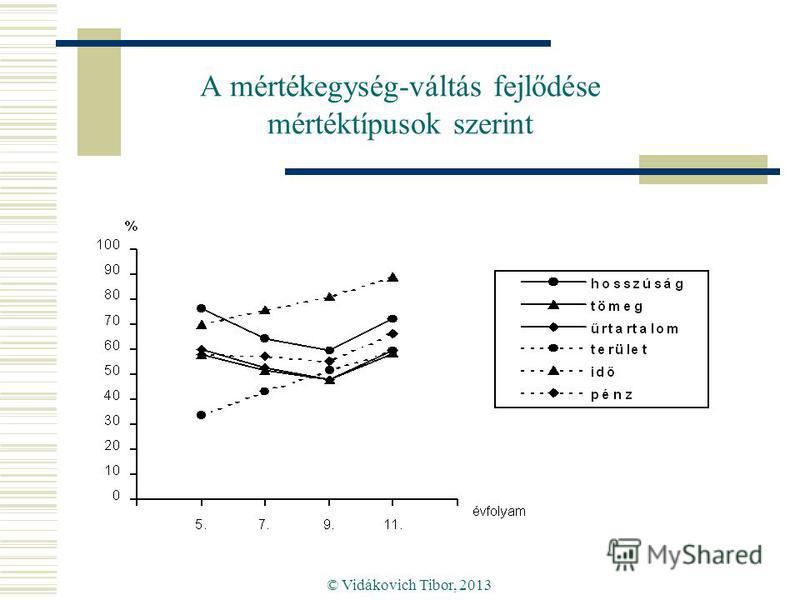 © Vidákovich Tibor, 2013 A mértékegység-váltás fejlődése mértéktípusok szerint