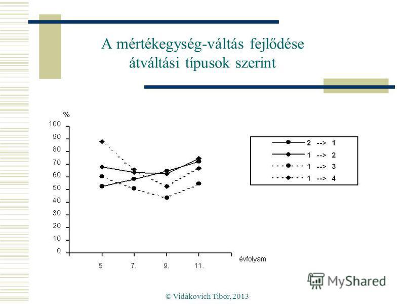 © Vidákovich Tibor, 2013 A mértékegység-váltás fejlődése átváltási típusok szerint