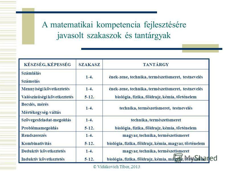 © Vidákovich Tibor, 2013 A matematikai kompetencia fejlesztésére javasolt szakaszok és tantárgyak KÉSZSÉG, KÉPESSÉGSZAKASZTANTÁRGY Számlálás Számolás 1-4.ének-zene, technika, természetismeret, testnevelés Mennyiségi következtetés Valószínűségi követk