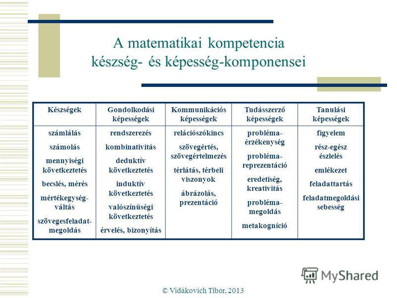 © Vidákovich Tibor, 2013 A matematikai kompetencia készség- és képesség-komponensei KészségekGondolkodási képességek Kommunikációs képességek Tudásszerző képességek Tanulási képességek számlálás számolás mennyiségi következtetés becslés, mérés mérték