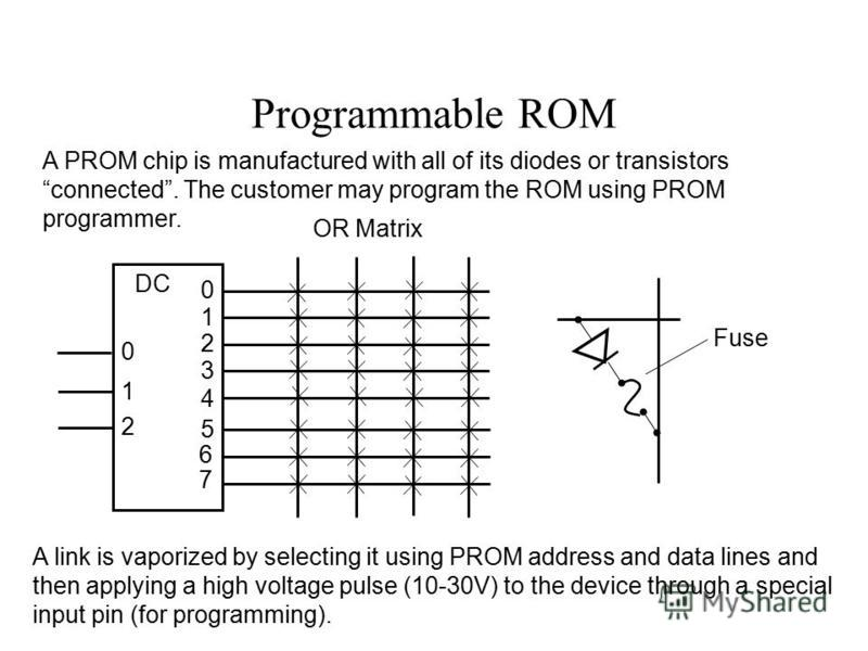 Programmable ROM DC 0 1 2 0 1 2 3 4 5 6 7 A PROM chip is manufactured with all of its diodes or transistors connected. The customer may program the ROM using PROM programmer. Fuse A link is vaporized by selecting it using PROM address and data lines