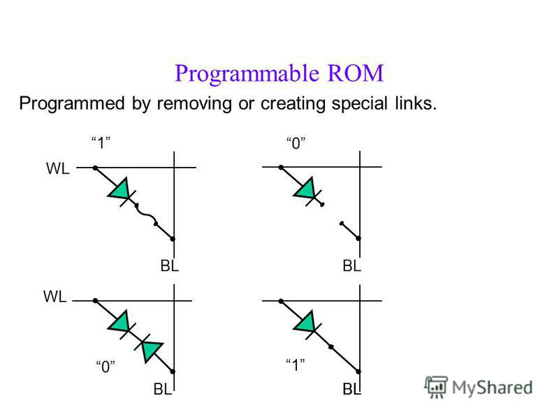 Programmable ROM Programmed by removing or creating special links. 1 0 0 1 WL BL
