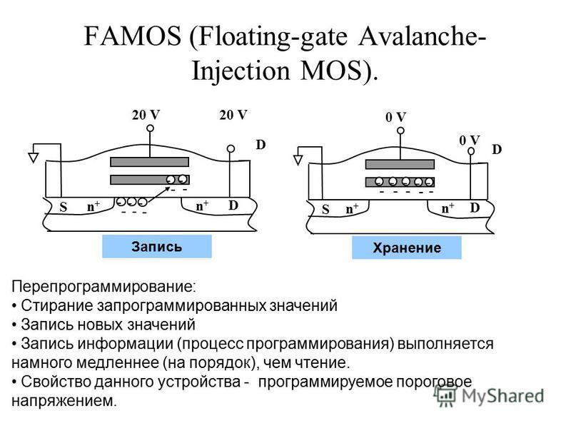FAMOS (Floating-gate Avalanche- Injection MOS). D n+n+ n+n+ 20 V - - - - - - - - - - D S n+n+ n+n+ D 0 V - - - - - - D S - - - - Перепрограммирование: Стирание запрограммированных значений Запись новых значений Запись информации (процесс программиров