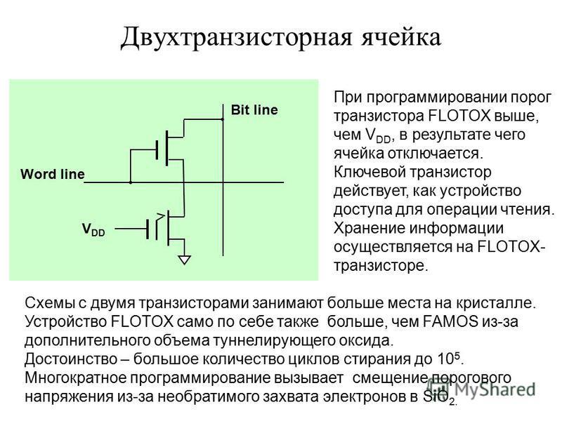 Двухтранзисторная ячейка V DD Word line Bit line Схемы с двумя транзисторами занимают больше места на кристалле. Устройство FLOTOX само по себе также больше, чем FAMOS из-за дополнительного объема туннелирующего оксида. Достоинство – большое количест