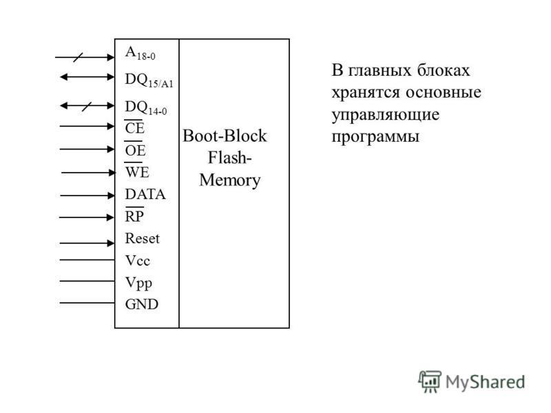 A 18-0 DQ 15/A1 DQ 14-0 CE OE WE DATA RP Reset Vcc Vpp GND Boot-Block Flash- Memory В главных блоках хранятся основные управляющие программы