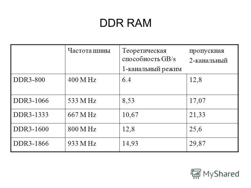 DDR RAM Частота шины Теоретическая способность GB/s 1-канальный режим пропускная 2-канальный DDR3-800400 M Hz6.412,8 DDR3-1066533 M Hz8,5317,07 DDR3-1333667 M Hz10,6721,33 DDR3-1600800 M Hz12,825,6 DDR3-1866933 M Hz14,9329,87