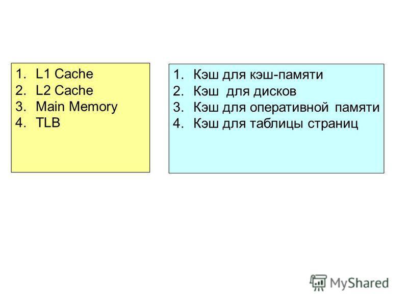 1.L1 Cache 2.L2 Cache 3. Main Memory 4. TLB 1. Кэш для кэш-памяти 2. Кэш для дисков 3. Кэш для оперативной памяти 4. Кэш для таблицы страниц