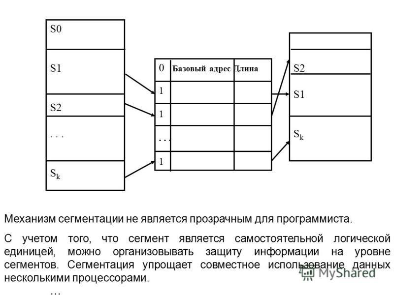 S0 S1 S2... S k S2 S1 S k 0 Базовый адрес Длина 1... 1 Механизм сегментации не является прозрачным для программиста. С учетом того, что сегмент является самостоятельной логической единицей, можно организовывать защиту информации на уровне сегментов.
