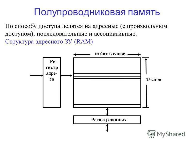 Полупроводниковая память По способу доступа делятся на адресные (с произвольным доступом), последовательные и ассоциативные. Структура адресного ЗУ (RAM) Ре- гистр адреса Регистр данных m бит в слове 2 n слов
