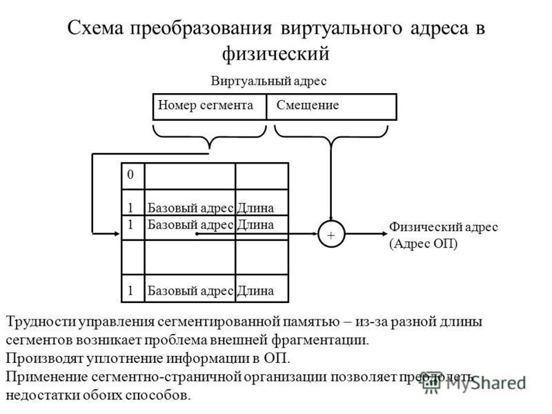 Схема преобразования виртуального адреса в физический Номер сегмента Смещение 0 1 Базовый адрес Длина + Виртуальный адрес Физический адрес (Адрес ОП) Трудности управления сегментированной памятью – из-за разной длины сегментов возникает проблема внеш