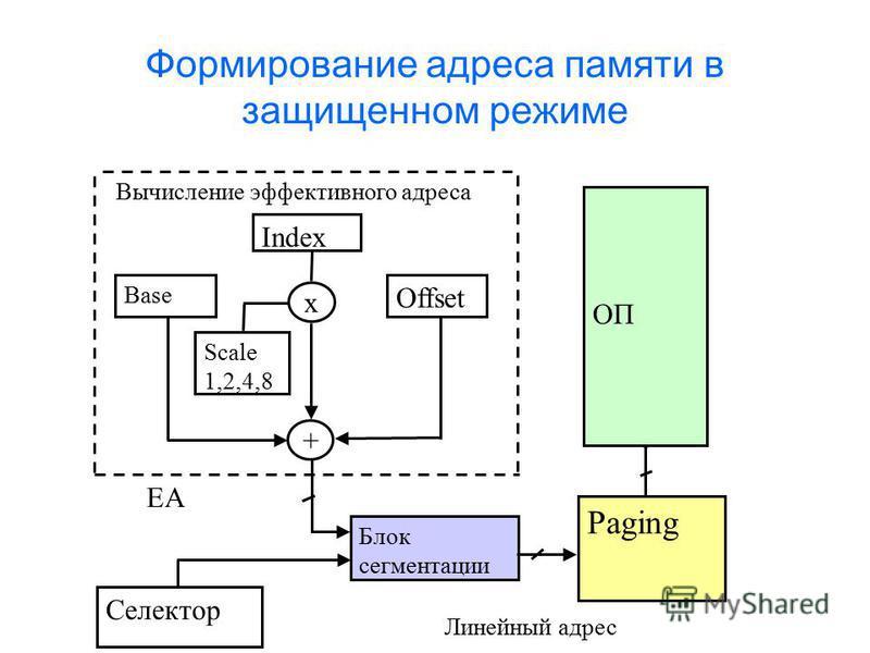Формирование адреса памяти в защищенном режиме Линейный адрес Index Base Offset Scale 1,2,4,8 x + Вычисление эффективного адреса Блок сегментации Селектор Paging ОП EA