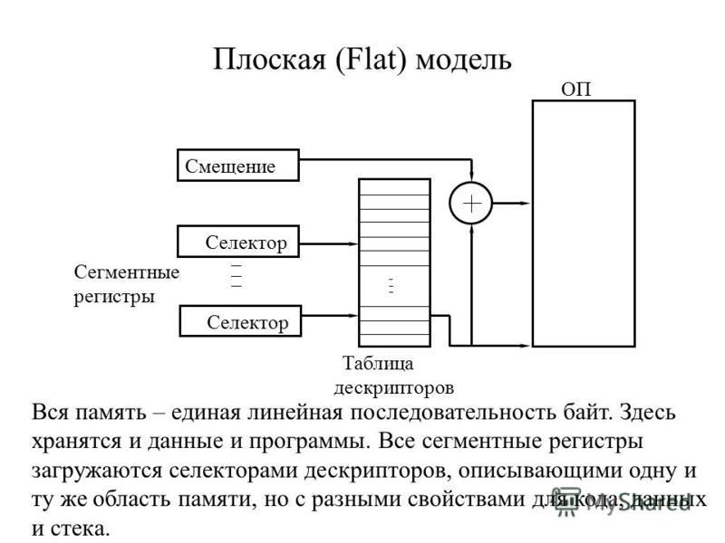 Плоская (Flat) модель Таблица дескрипторов Сегментные регистры Смещение Селектор ОП Вся память – единая линейная последовательность байт. Здесь хранятся и данные и программы. Все сегментные регистры загружаются селекторами дескрипторов, описывающими