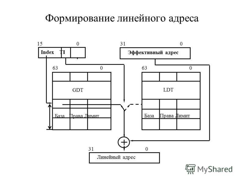 Формирование линейного адреса Index TI Эффективный адрес GDT База Права Лимит LDT База Права Лимит 63 0 Линейный адрес 15 0 31 0