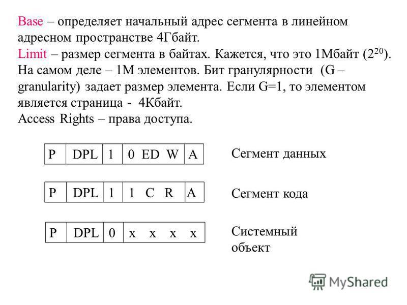 Base – определяет начальный адрес сегмента в линейном адресном пространстве 4Гбайт. Limit – размер сегмента в байтах. Кажется, что это 1Мбайт (2 20 ). На самом деле – 1М элементов. Бит гранулярности (G – granularity) задает размер элемента. Если G=1,