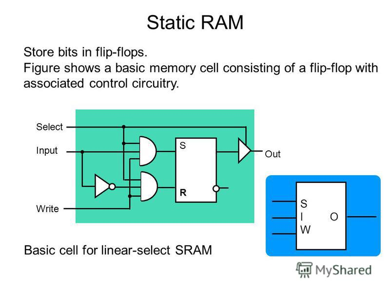 Store bits in flip-flops. Figure shows a basic memory cell consisting of a flip-flop with associated control circuitry. Select Input Write SRSR Out Basic cell for linear-select SRAM S I O W Static RAM