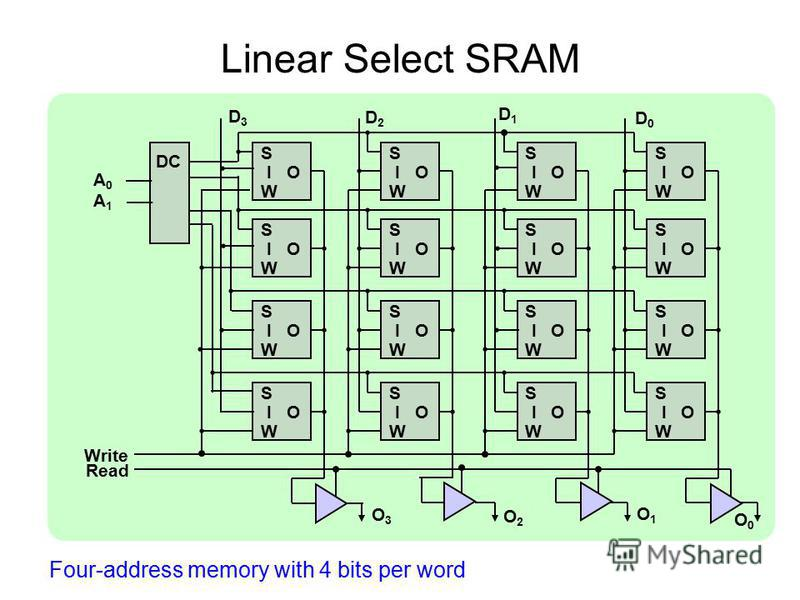 Four-address memory with 4 bits per word Linear Select SRAM