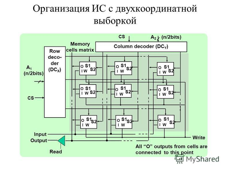 Организация ИС с двухкоординатной выборкой All O outputs from cells are connected to this point Read CS Memory cells matrix A 2 (n/2bits) Row deco- der (DC X ) Column decoder (DC Y ) A 1 (n/2bits) CS S1 S1 S1 S1 S1 S1 S1 S1 S1 S2 O I W Input Output W