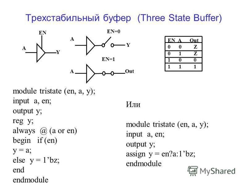 Трехстабильный буфер (Three State Buffer) A EN A Out 0 0 Z 0 1 Z 1 0 0 1 1 1 EN Y Y Out A A EN=0 EN=1 module tristate (en, a, y); input a, en; output y; reg y; always @ (a or en) begin if (en) y = a; else y = 1bz; end endmodule Или module tristate (e