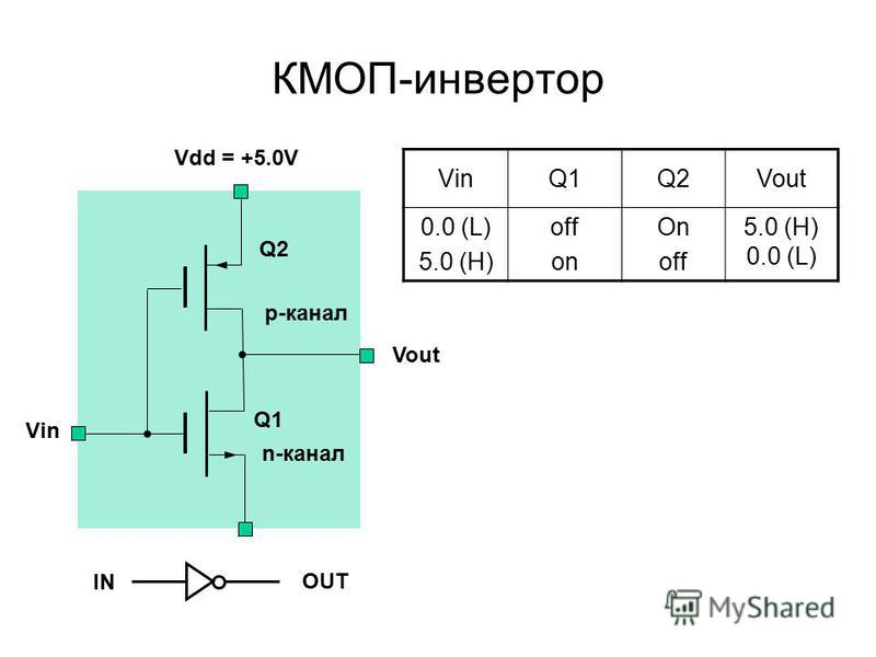 КМОП-инвертор Q2 Q1 p-канал n-канал Vout Vin Q1Q2Vout 0.0 (L) 5.0 (H) off on On off 5.0 (H) 0.0 (L) IN OUT Vdd = +5.0V