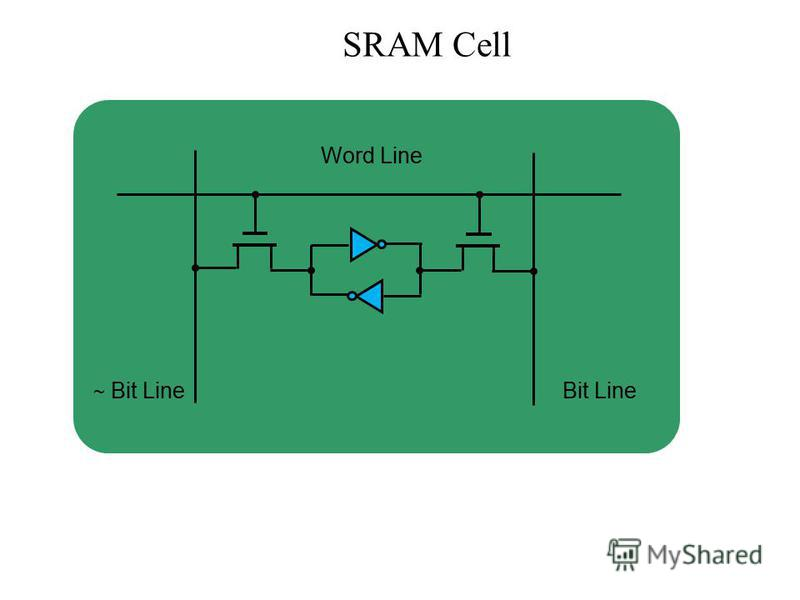 SRAM Cell Word Line ~ Bit LineBit Line