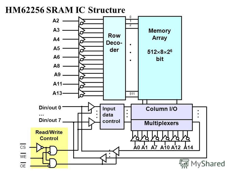Read/Write Control HM62256 SRAM IC Structure 0 1 2 511 CS WE OE Row Deco- der Memory Array 512 8 2 6 bit Input data control Column I/O Multiplexers A0 A1 A7 A10 A12 A14 Din/out 0 … Din/out 7 A2 A3 A4 A5 A6 A8 A9 A11 A13