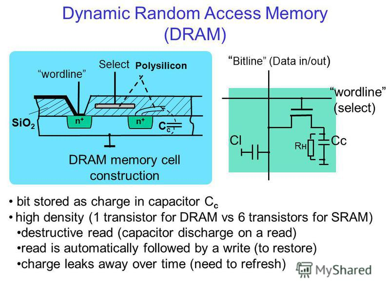 Dynamic Random Access Memory (DRAM) n+n+ n+n+ CcCc Polysilicon wordline Select DRAM memory cell construction SiO 2 Bitline (Data in/out ) wordline (select) Cc Rн Cl bit stored as charge in capacitor C c high density (1 transistor for DRAM vs 6 transi