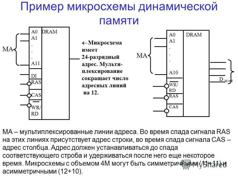 Пример микросхемы динамической памяти Mикросхема имеет 24-разрядный адрес. Мульти- плексирование сокращает число адресных линий на 12. A0 DRAM A1. A11 DI RAS CAS WR/ RD MA А0 DRAM А1. А10 WR/ RD RAS CAS D in/out MA МА – мультиплексированные линии адр