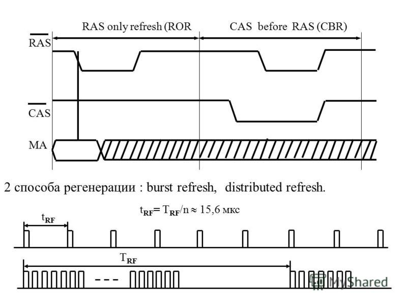 RAS only refresh (ROR CAS before RAS (CBR) RAS CAS MA 2 способа регенерации : burst refresh, distributed refresh. t RF t RF = T RF /n 15,6 мкс T RF