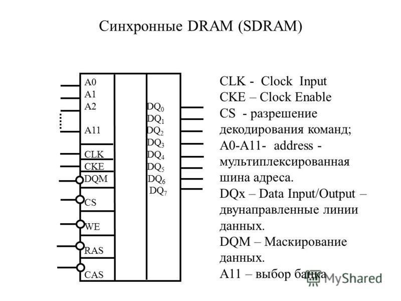 Синхронные DRAM (SDRAM) A0 A1 A2 DQ 0 DQ 1 A11 DQ 2 DQ 3 CLK DQ 4 CKE DQ 5 DQM DQ 6 DQ 7 CS WE RAS CAS CLK - Clock Input CKE – Clock Enable CS - разрешение декодирования команд; А0-А11- address - мультиплексированная шина адреса. DQx – Data Input/Out