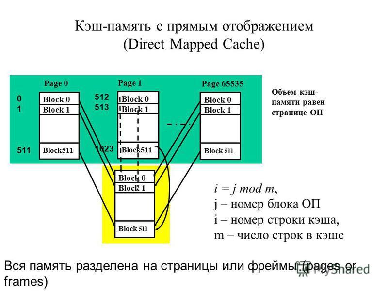 Кэш-память с прямым отображением (Direct Mapped Cache) Block 0 Block 1 Block511 Block 0 Block 1 Block511 Block 0 Block 1 Block 511 Page 0 Page 1 Page 65535 Block 0 Block 1 Block 511 Объем кэш- памяти равен странице ОП i = j mod m, j – номер блока ОП