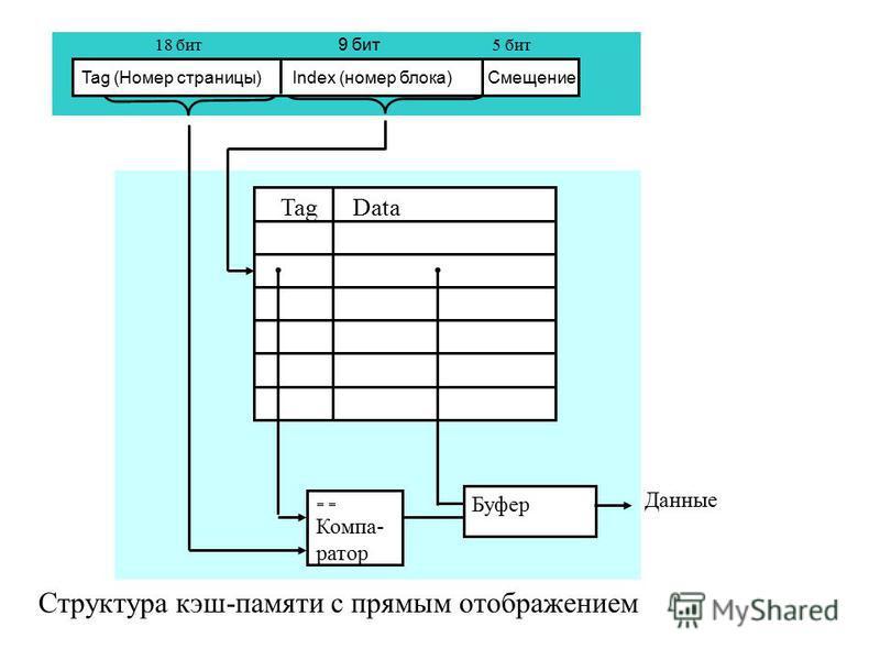 Tag Data Буфер Данные Компа- ратор Tag (Номер страницы) Index (номер блока) Смещение 18 бит 9 бит 5 бит Структура кэш-памяти с прямым отображением