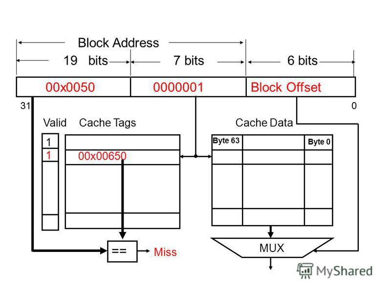 00x0050 0000001 Block Offset 19 bits 7 bits 6 bits 31 0 Block Address 00x00650 Byte 63 Byte 0 == 1111 Valid MUX Cache TagsCache Data Miss