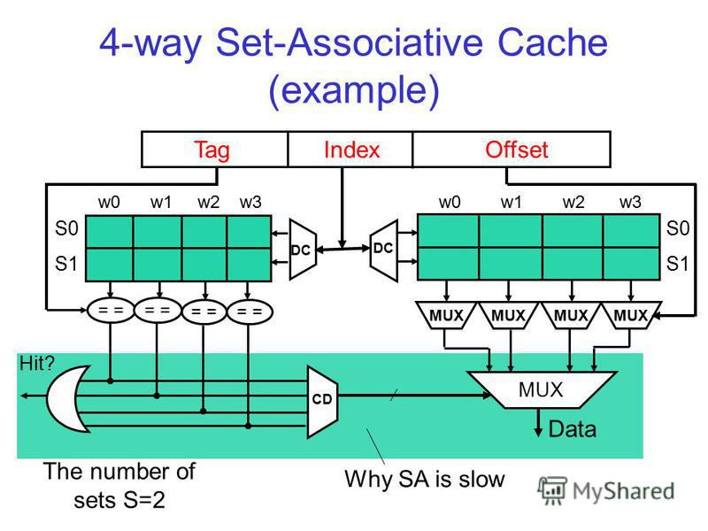 4-way Set-Associative Cache (example) Hit? Tag Index Offset MUX = MUX w0 w1 w2 w3 S0 S1 S0 S1 Data DC CD Why SA is slow The number of sets S=2