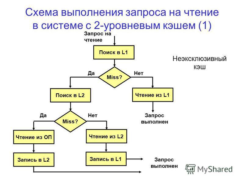 Схема выполнения запроса на чтение в системе с 2-уровневым кэшем (1) Поиск в L1 Запрос на чтение Miss? Да Нет Да Чтение из L1 Запрос выполнен Поиск в L2 Miss? Чтение из ОП Запись в L2 Запрос выполнен Нет Чтение из L2 Запись в L1 Неэксклюзивный кэш