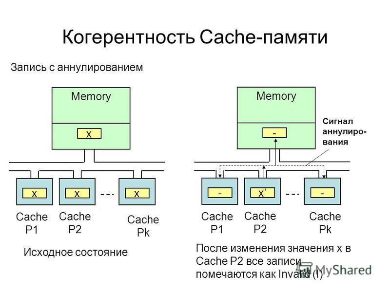 Когерентность Cache-памяти Запись с аннулированием Memory x xxx Cache P1 Cache P2 Cache Pk Memory - x-- Cache P1 Cache P2 Cache Pk Сигнал аннулиро- вания Исходное состояние После изменения значения x в Cache P2 все записи помечаются как Invalid (I)