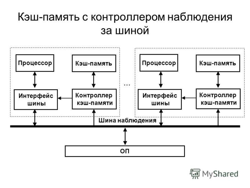 Кэш-память с контроллером наблюдения за шиной Процессор Интерфейс шины Контроллер кэш-памяти Кэш-память ОП Шина наблюдения Процессор Интерфейс шины Контроллер кэш-памяти Кэш-память